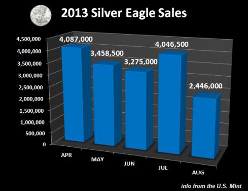 Silver-Eagle-Sales
